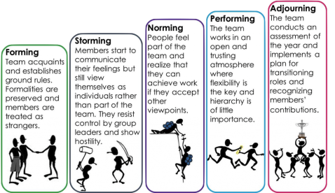 group dynamics diagram